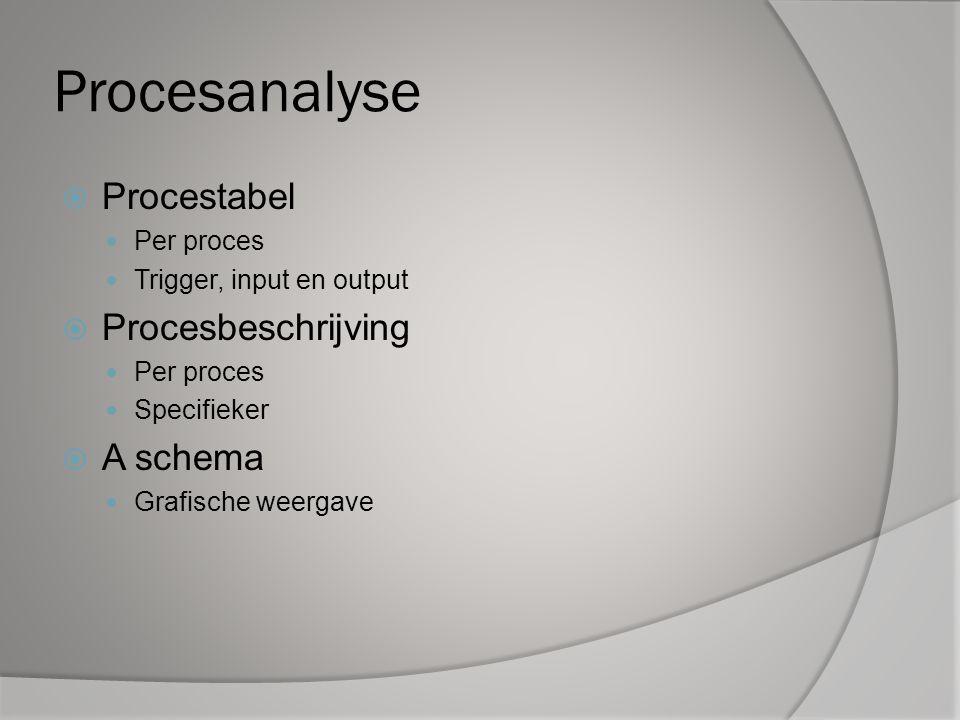 Procesanalyse Procestabel Procesbeschrijving A schema Per proces