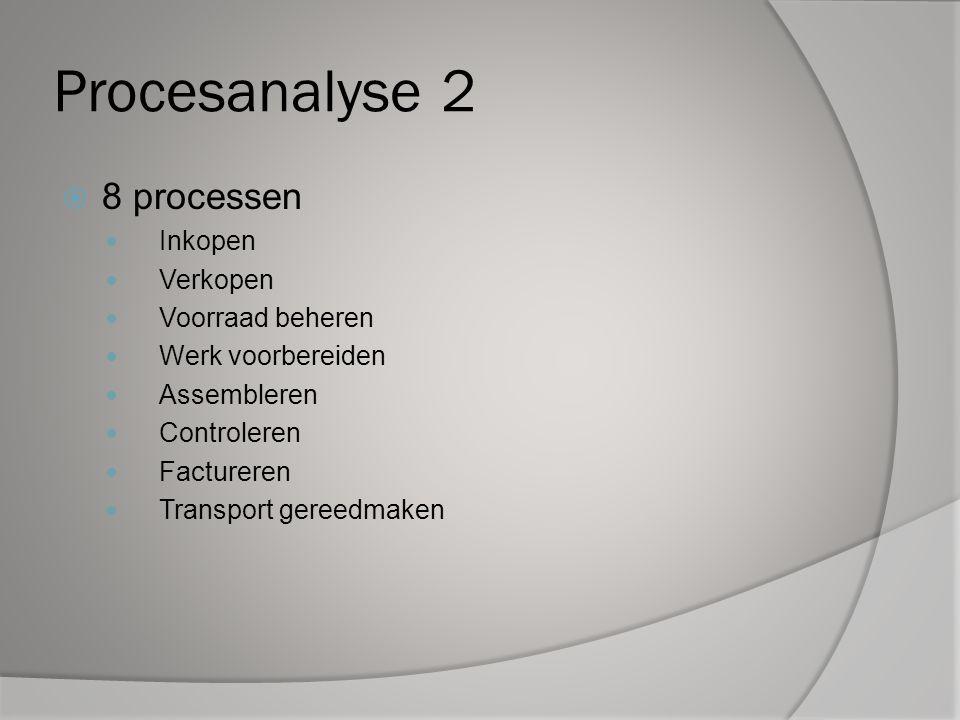 Procesanalyse 2 8 processen Inkopen Verkopen Voorraad beheren