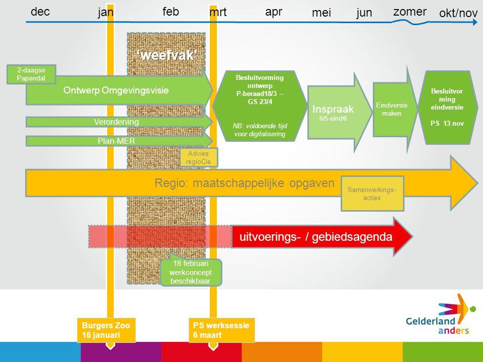 Besluitvorming ontwerp Besluitvorming eindversie