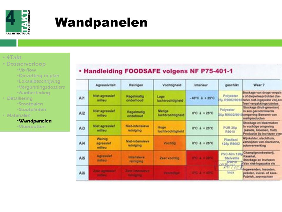 Wandpanelen 4Takt Dossierverloop Vb flow Omzetting nr plan