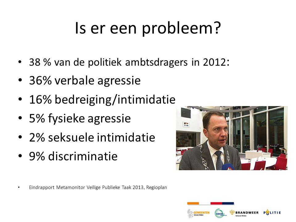 Is er een probleem 36% verbale agressie 16% bedreiging/intimidatie