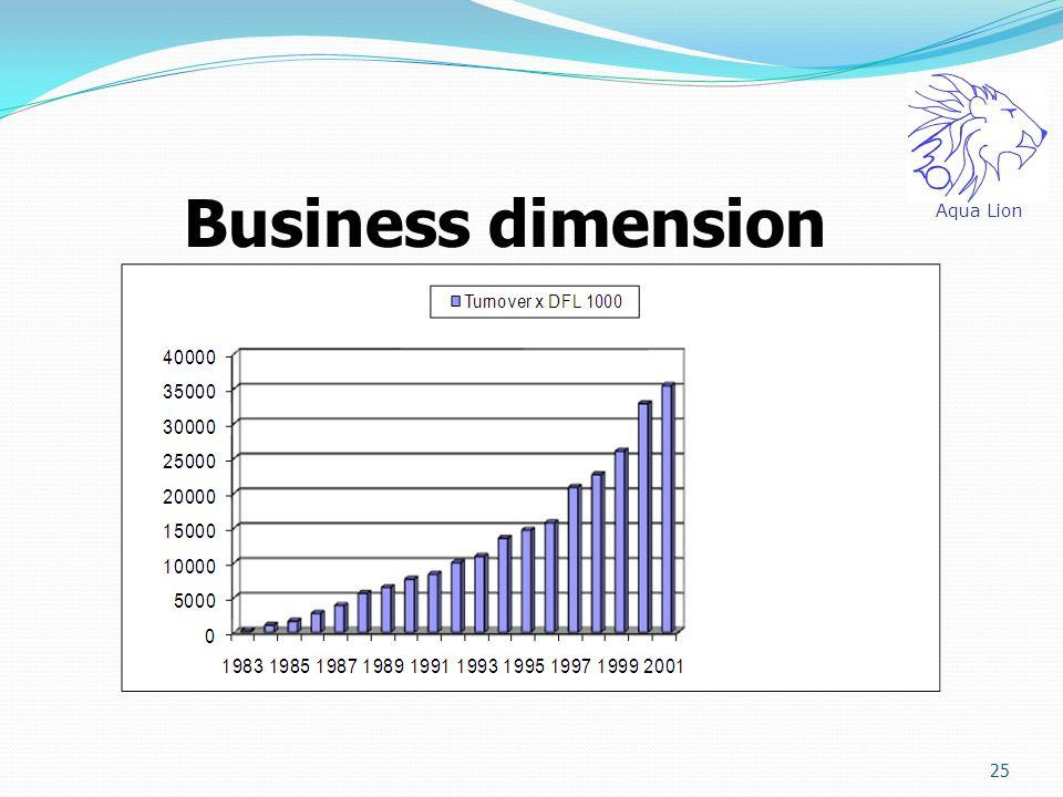 Aqua Lion Business dimension