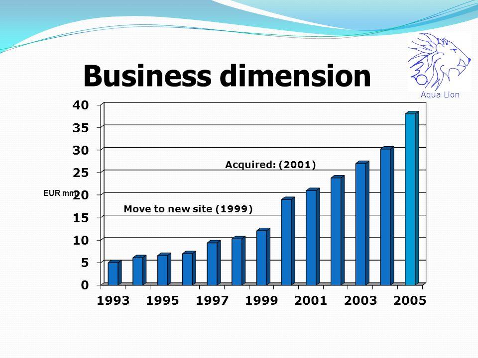 Aqua Lion Business dimension Acquired: (2001) Move to new site (1999)