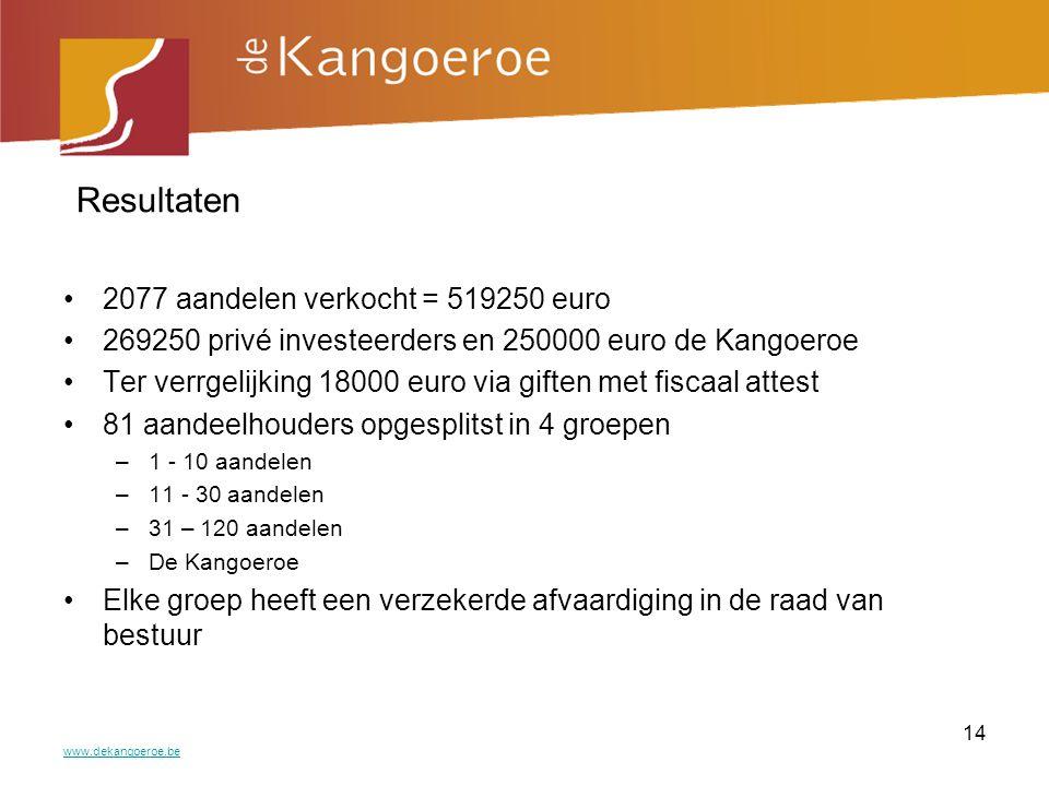 Resultaten 2077 aandelen verkocht = 519250 euro