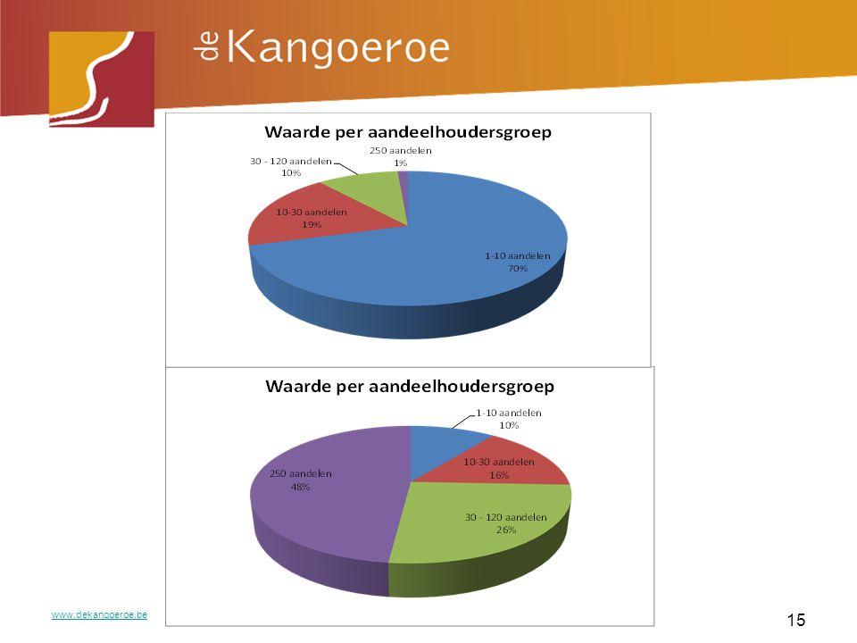www.dekangoeroe.be