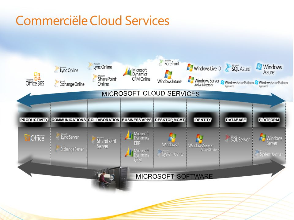 Commerciële Cloud Services