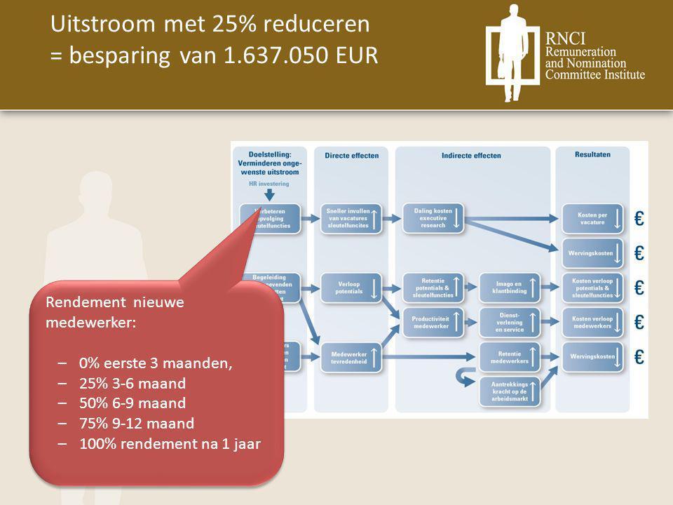 Uitstroom met 25% reduceren = besparing van 1.637.050 EUR