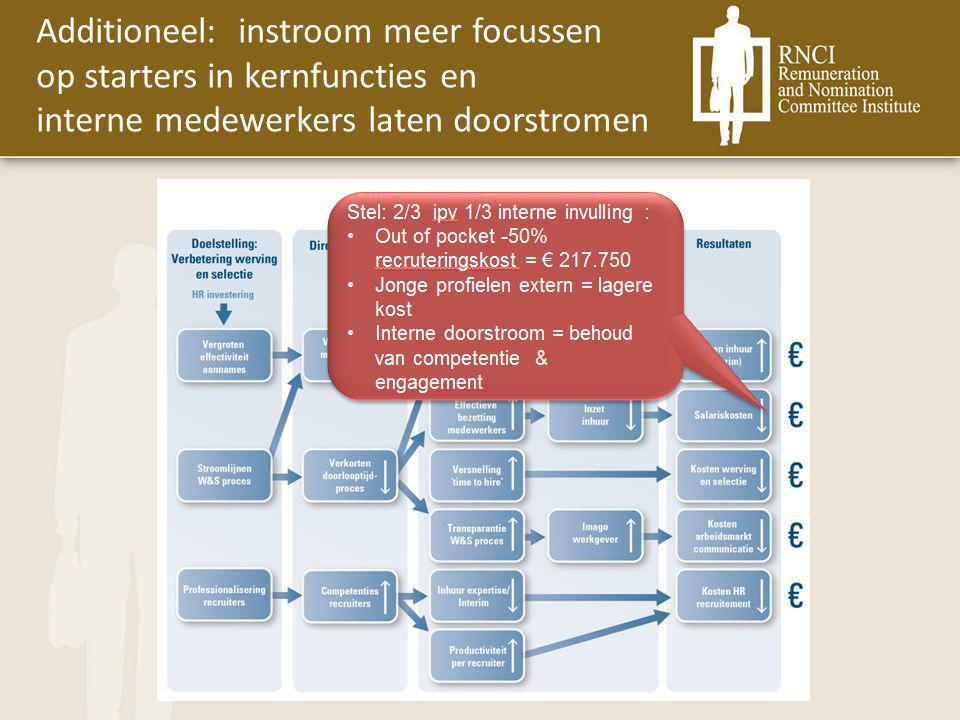 Additioneel: instroom meer focussen op starters in kernfuncties en