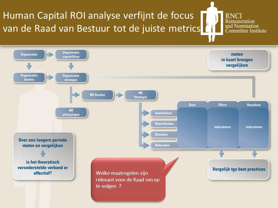 Human Capital ROI analyse verfijnt de focus