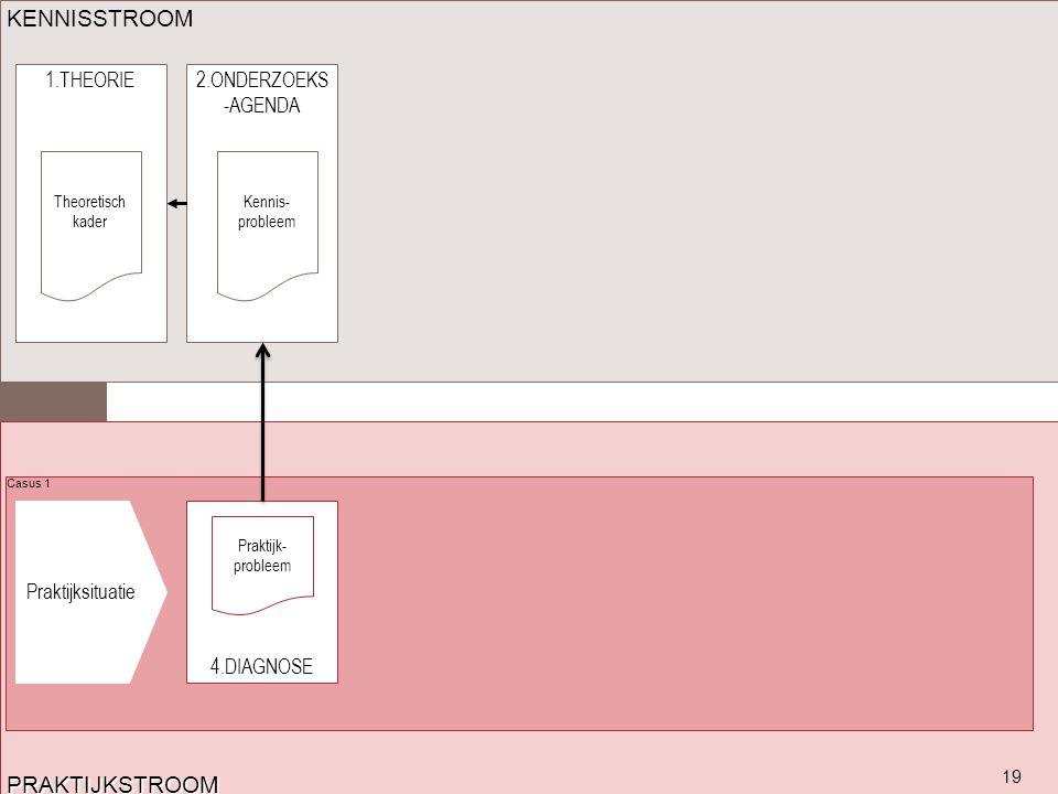 KENNISSTROOM PRAKTIJKSTROOM 1.THEORIE 2.ONDERZOEKS-AGENDA