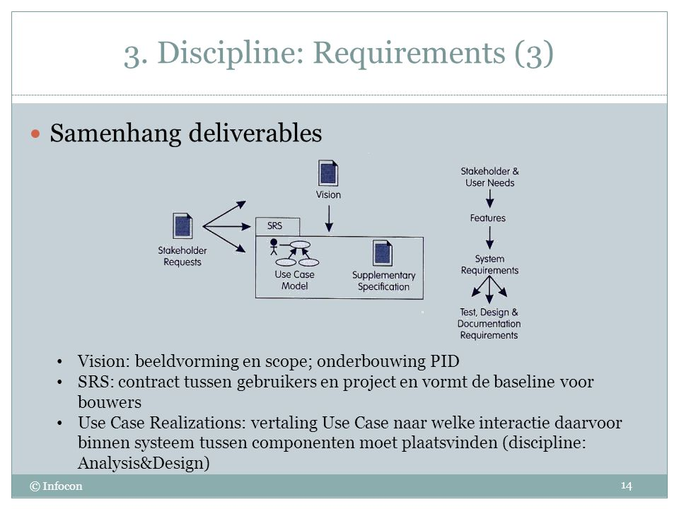 3. Discipline: Requirements (3)