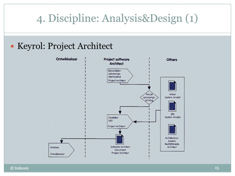 4. Discipline: Analysis&Design (1)