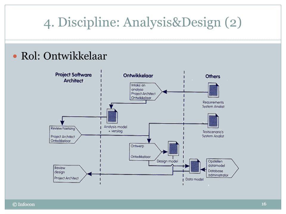 4. Discipline: Analysis&Design (2)