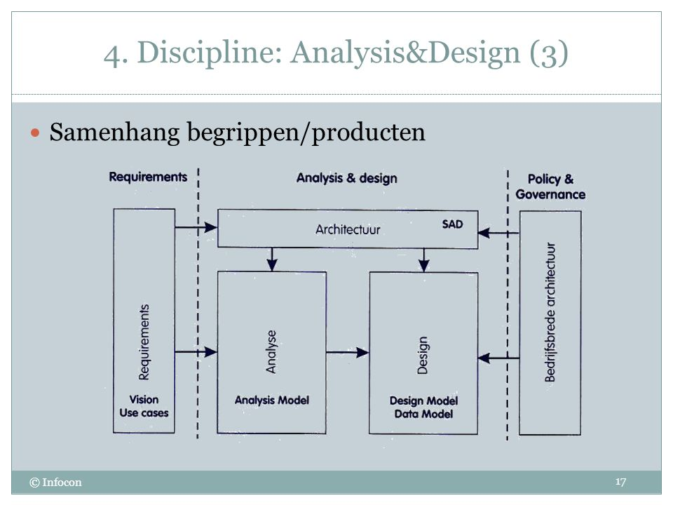 4. Discipline: Analysis&Design (3)