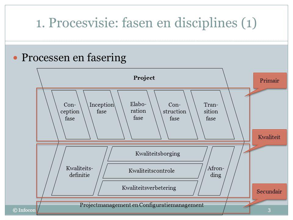 1. Procesvisie: fasen en disciplines (1)