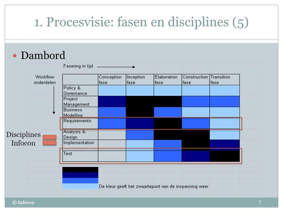 1. Procesvisie: fasen en disciplines (5)