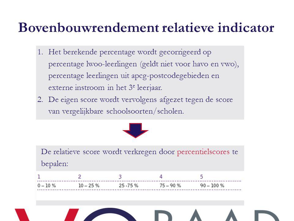 Bovenbouwrendement relatieve indicator