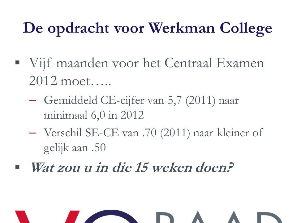 De opdracht voor Werkman College