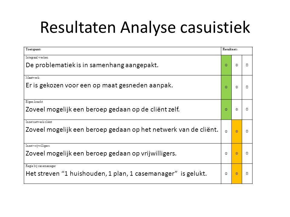 Resultaten Analyse casuistiek