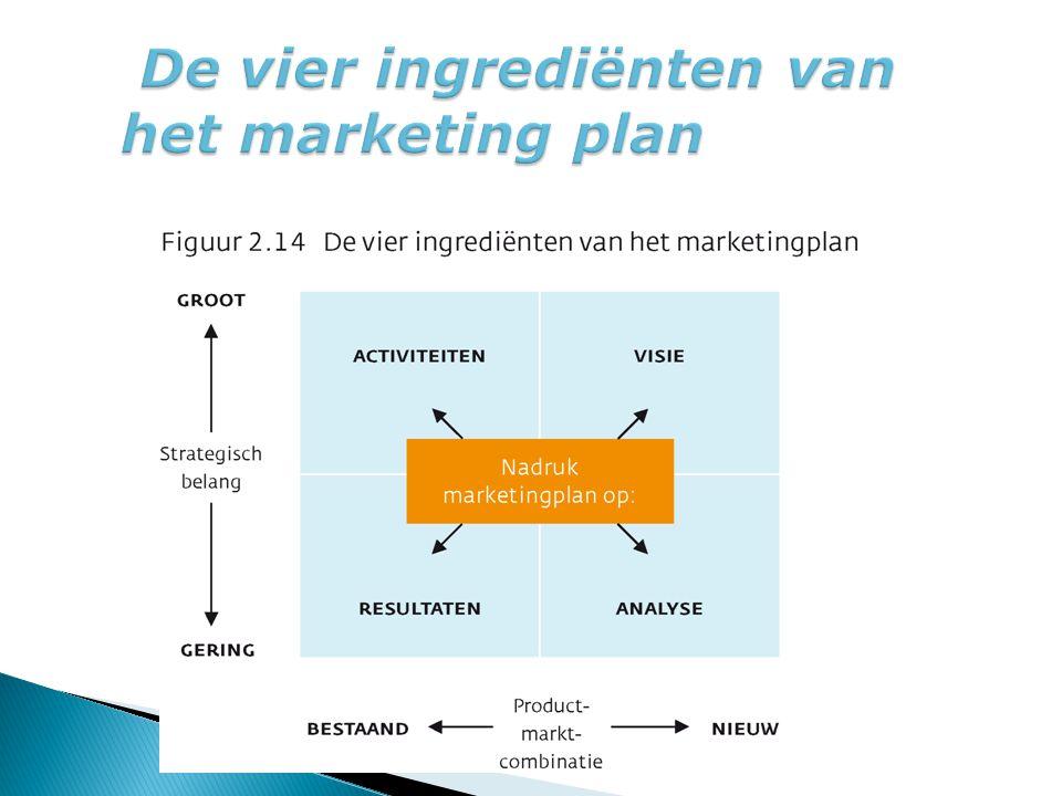 De vier ingrediënten van het marketing plan