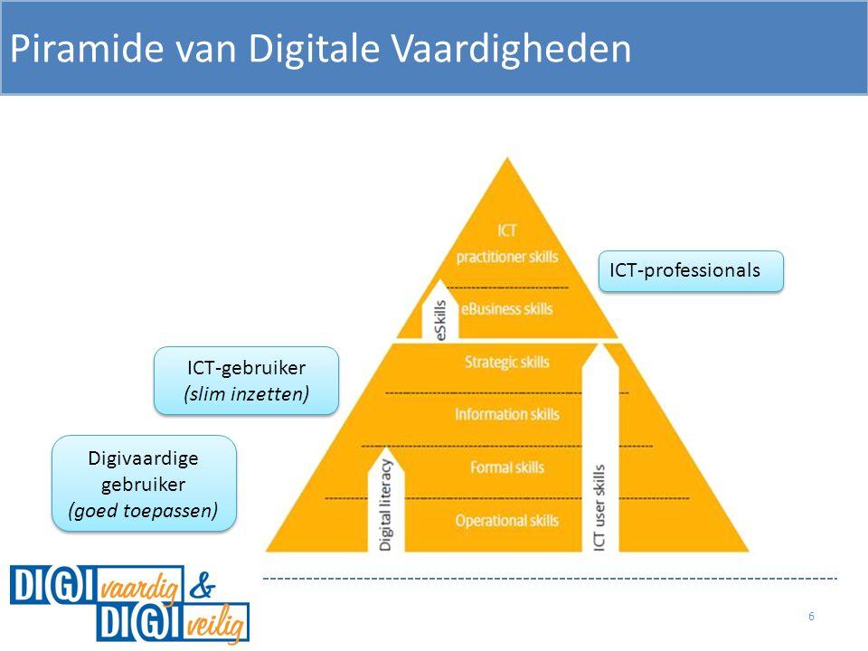 Piramide van Digitale Vaardigheden