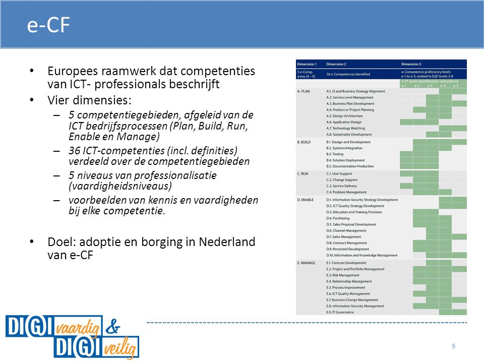 e-CF e-CF. Europees raamwerk dat competenties van ICT- professionals beschrijft. Vier dimensies: