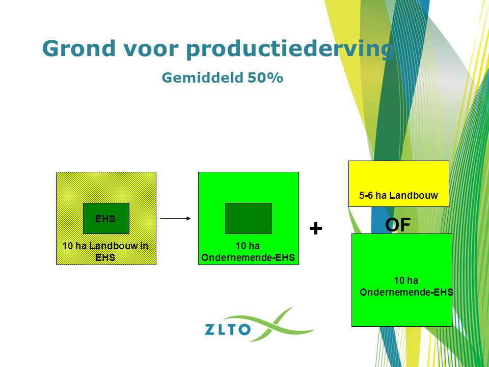 Grond voor productiederving Gemiddeld 50%