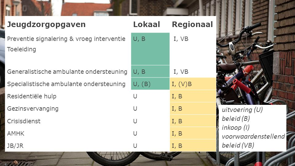 Jeugdzorgopgaven Lokaal Regionaal uitvoering (U) beleid (B) inkoop (I)
