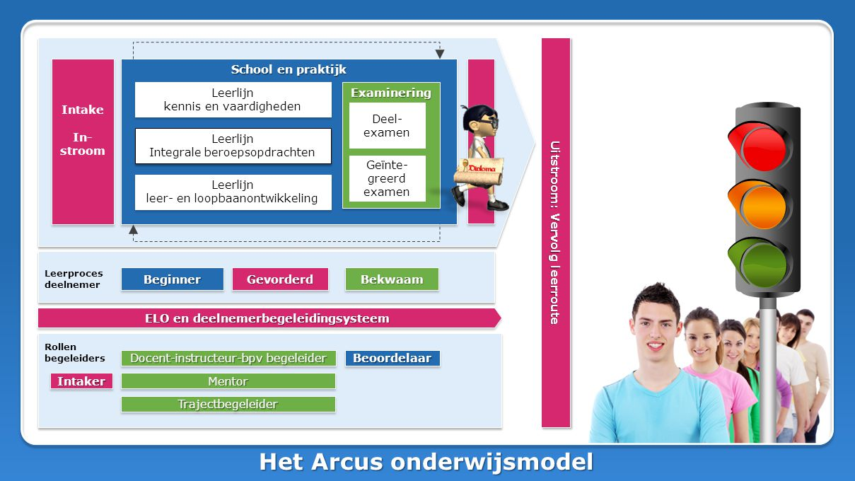 Het Arcus onderwijsmodel