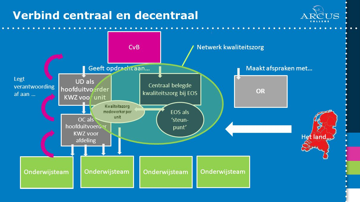 Verbind centraal en decentraal