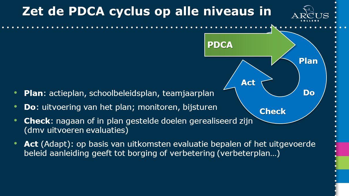 Zet de PDCA cyclus op alle niveaus in