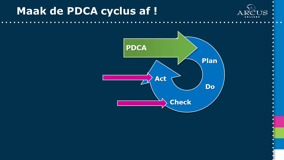 Maak de PDCA cyclus af ! PDCA Plan Do Check Act
