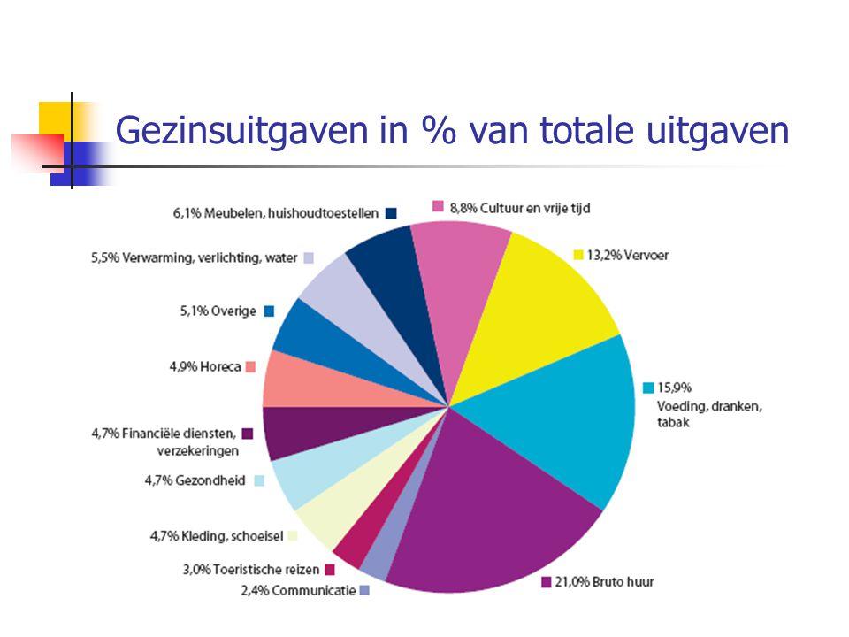 Gezinsuitgaven in % van totale uitgaven