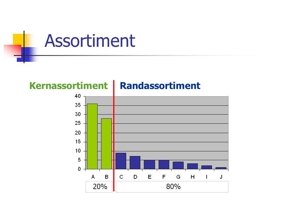 Assortiment Kernassortiment Randassortiment 20% 80%