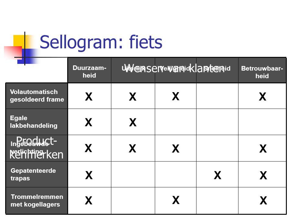 Sellogram: fiets Wensen van klanten X X X X X X Product-kenmerken X X