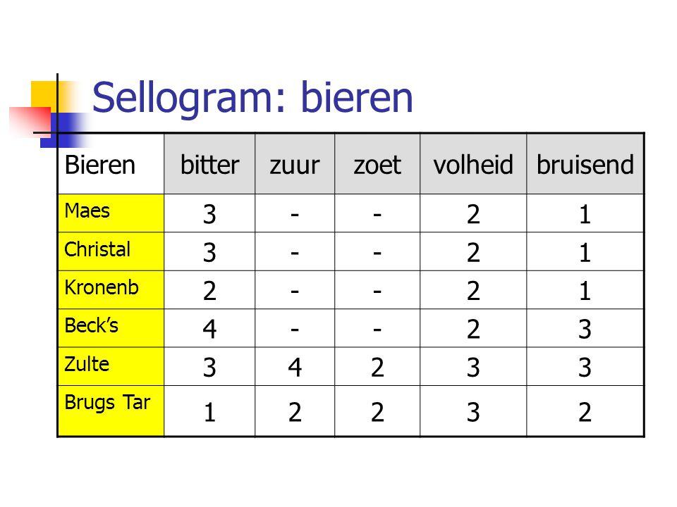 Sellogram: bieren Bieren bitter zuur zoet volheid bruisend 3 - 2 1 4