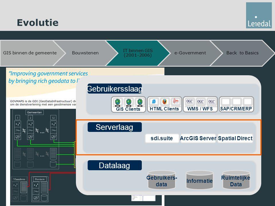 Evolutie Gebruikersslaag Serverlaag Datalaag Informatie Gebruikers-