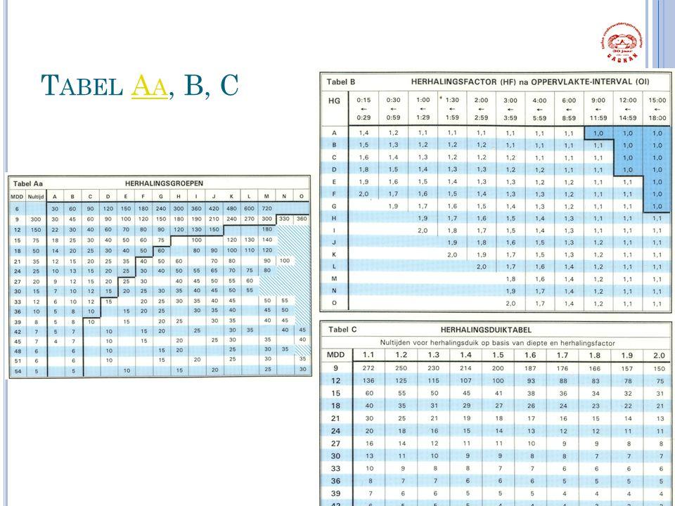 Tabel Aa, B, C 1 Sters Duiker Hoofdstuk 3 & 4