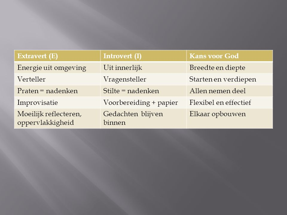 Extravert (E) Introvert (I) Kans voor God. Energie uit omgeving. Uit innerlijk. Breedte en diepte.