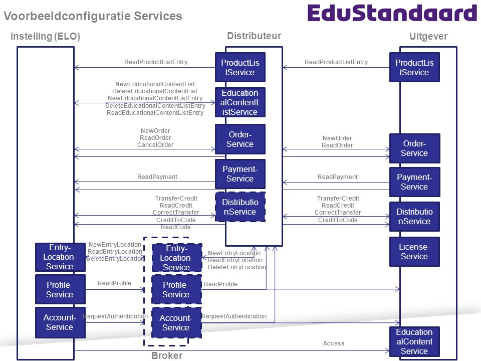 Voorbeeldconfiguratie Services