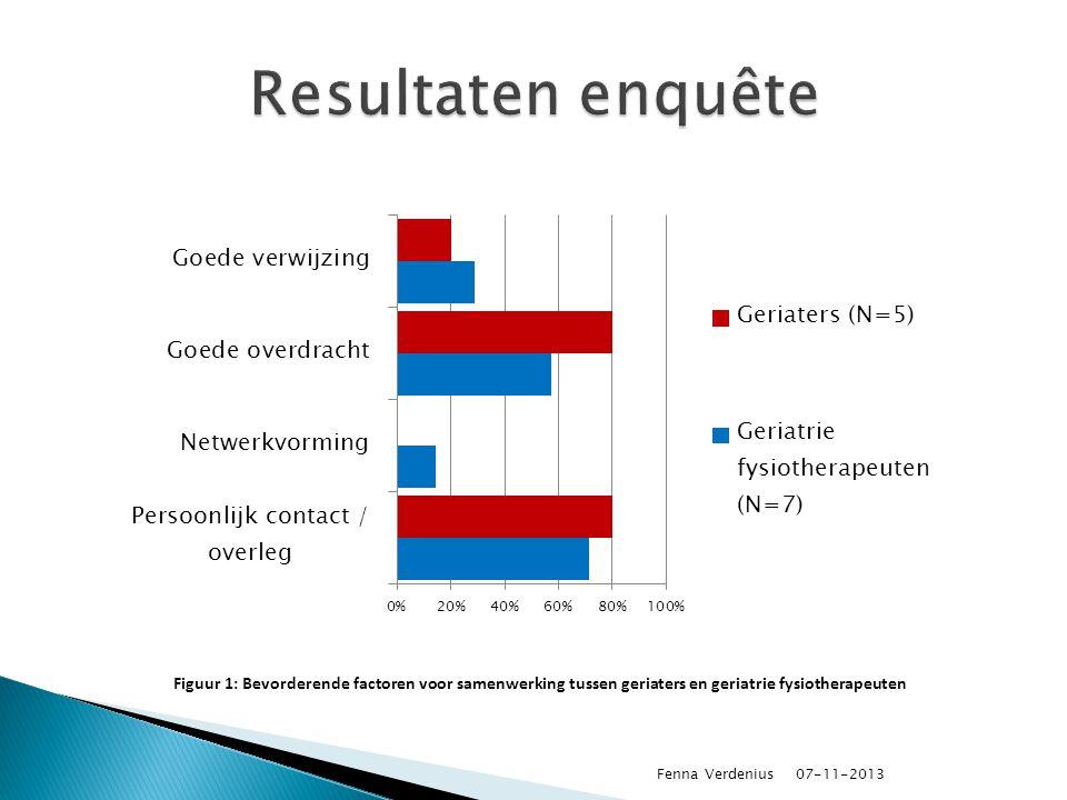 Resultaten enquête Figuur 1: Bevorderende factoren voor samenwerking tussen geriaters en geriatrie fysiotherapeuten.