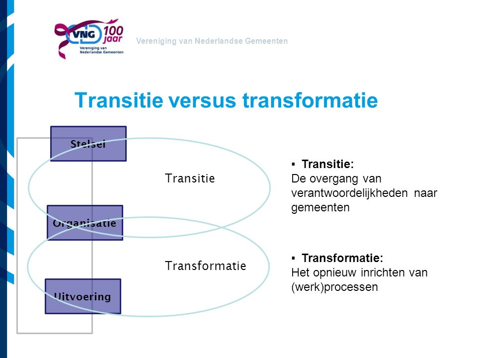 Transitie versus transformatie
