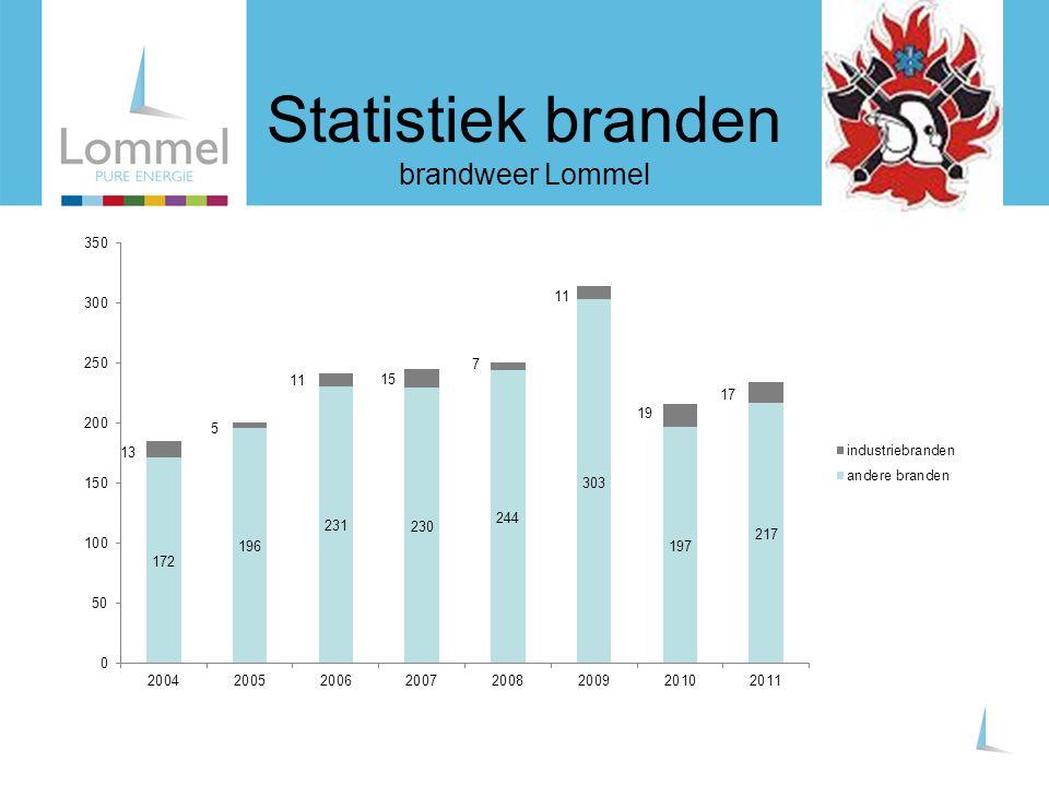 Statistiek branden brandweer Lommel