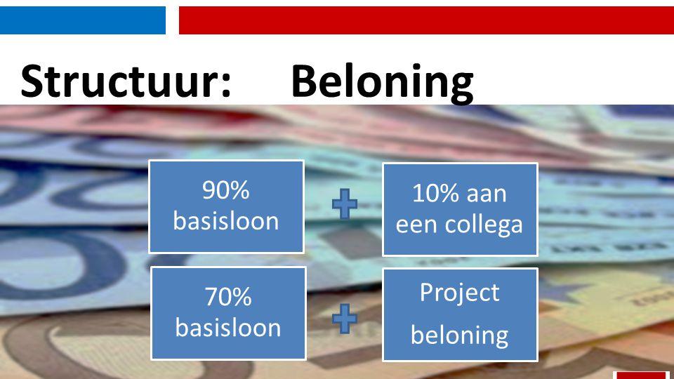 Structuur: Beloning 90% basisloon 10% aan een collega 70% basisloon