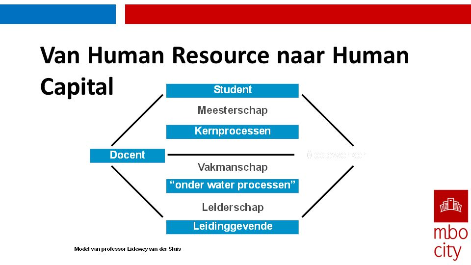 Van Human Resource naar Human Capital