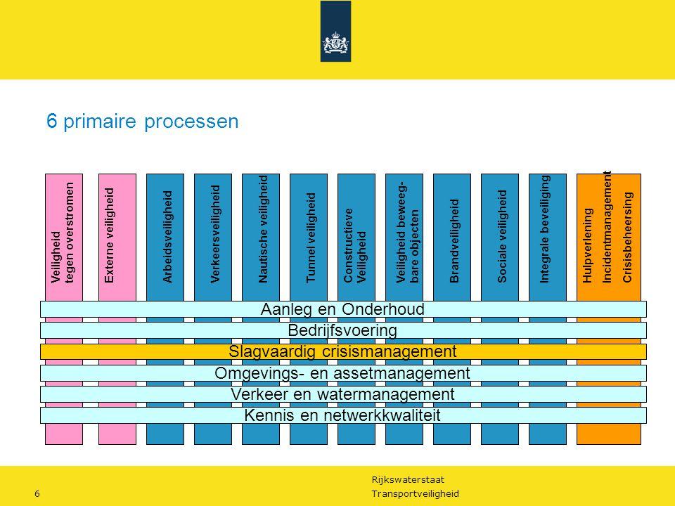 6 primaire processen Aanleg en Onderhoud Bedrijfsvoering