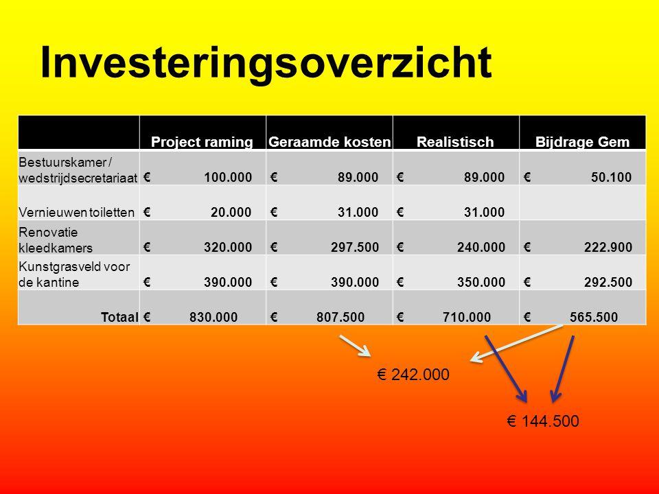 Investeringsoverzicht