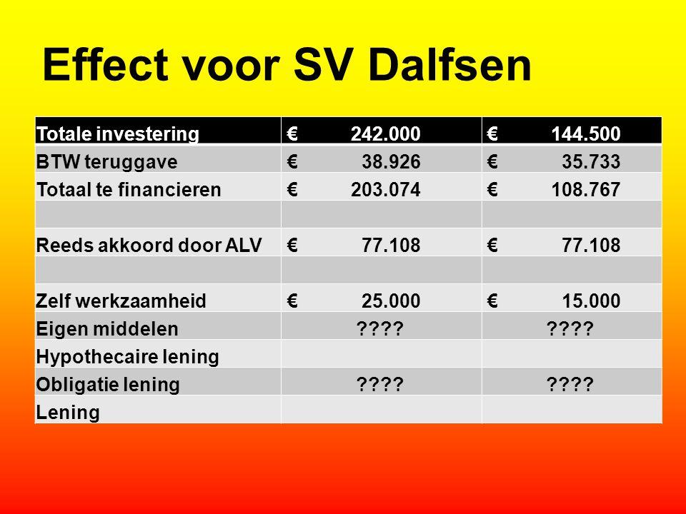 Effect voor SV Dalfsen Totale investering € 242.000 € 144.500