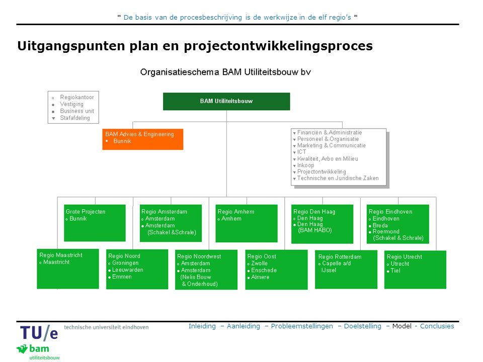 Uitgangspunten plan en projectontwikkelingsproces
