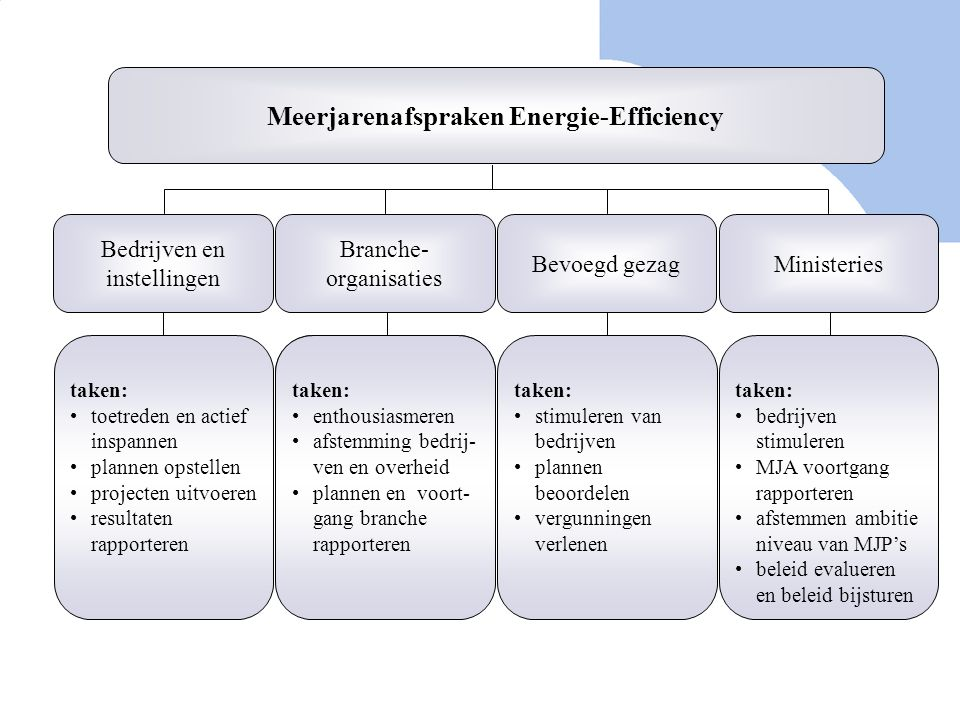 Meerjarenafspraken Energie-Efficiency